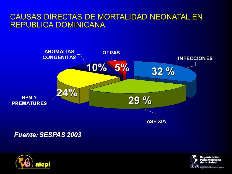 CAUSAS DIRECTAS DE MORTALIDAD NEONATAL EN REPUBLICA DOMINICANA Fuente: SESPAS 2003 32 % 29 % 24% 10%5%