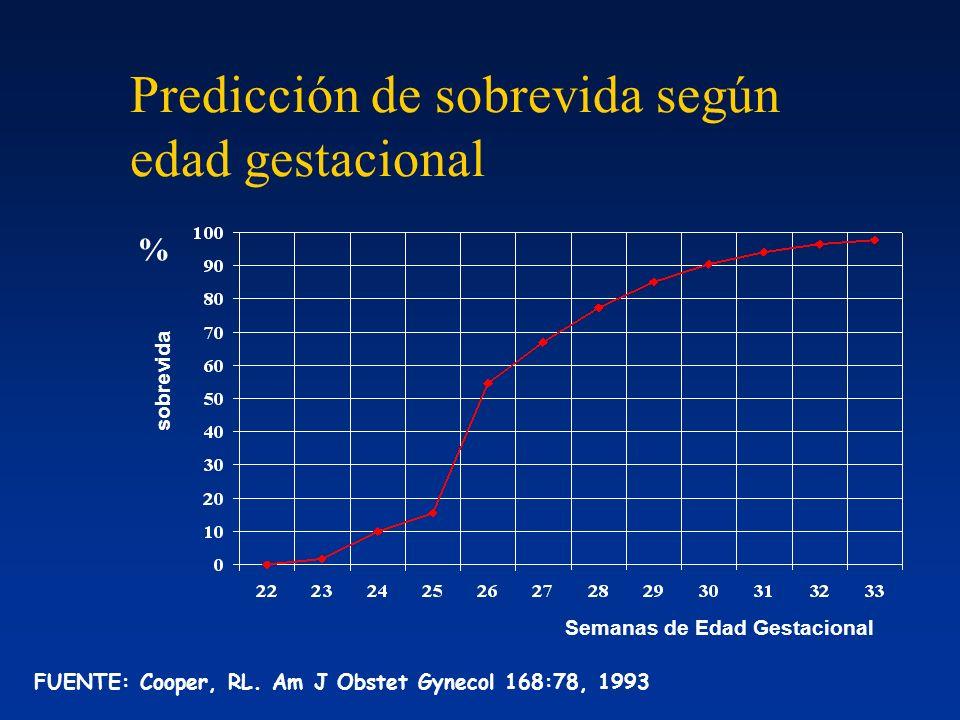 Predicción de sobrevida según edad gestacional sobrevida % Semanas de Edad Gestacional FUENTE: Cooper, RL. Am J Obstet Gynecol 168:78, 1993