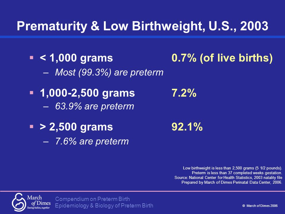 Compendium on Preterm Birth © March of Dimes 2006 Epidemiology & Biology of Preterm Birth < 1,000 grams 0.7% (of live births) – Most (99.3%) are prete