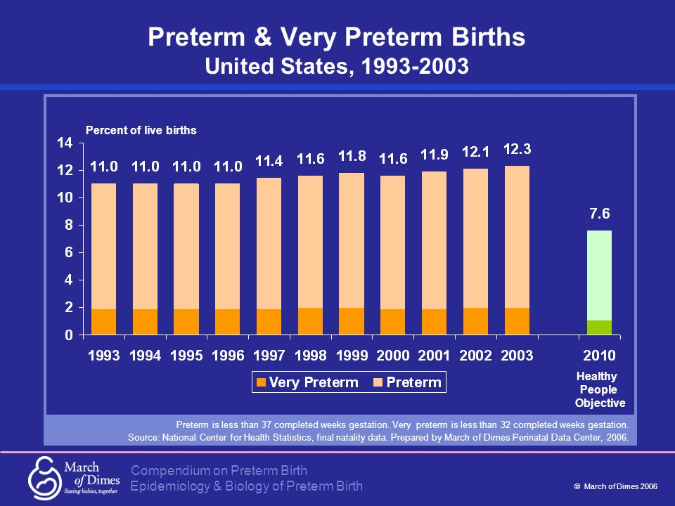 Compendium on Preterm Birth © March of Dimes 2006 Epidemiology & Biology of Preterm Birth Preterm & Very Preterm Births United States, 1993-2003 Preterm is less than 37 completed weeks gestation.
