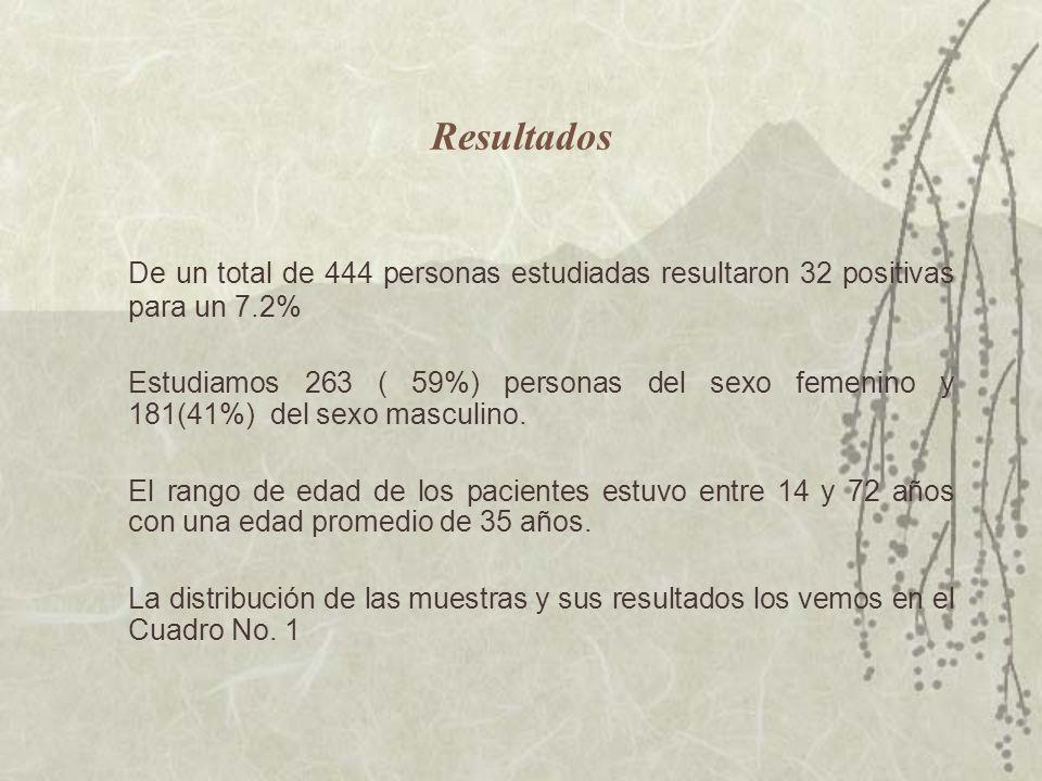 Resultados De un total de 444 personas estudiadas resultaron 32 positivas para un 7.2% Estudiamos 263 ( 59%) personas del sexo femenino y 181(41%) del sexo masculino.