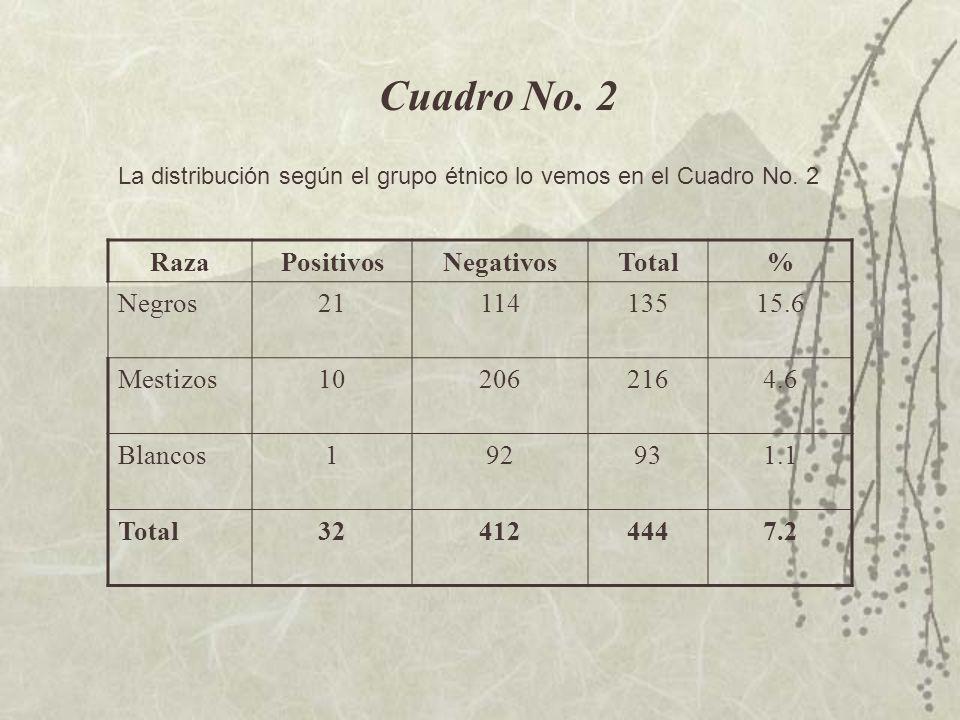 Cuadro No.2 La distribución según el grupo étnico lo vemos en el Cuadro No.