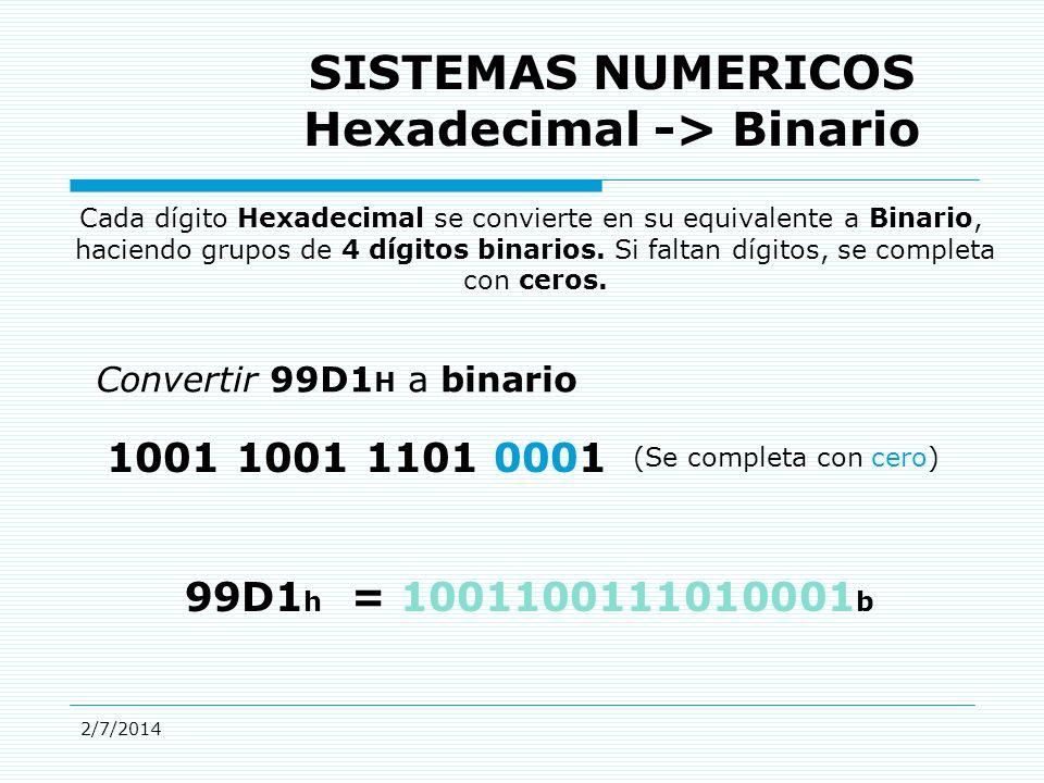 2/7/2014 SISTEMAS NUMERICOS Hexadecimal -> Binario Cada dígito Hexadecimal se convierte en su equivalente a Binario, haciendo grupos de 4 dígitos binarios.