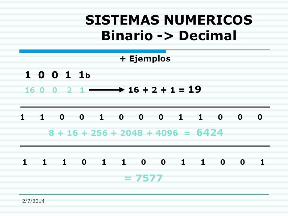 2/7/2014 16 0 0 2 1 1 0 0 1 1 b 16 + 2 + 1 = 19 1 1 0 0 1 0 0 0 1 1 0 0 0 8 + 16 + 256 + 2048 + 4096 = 6424 1 1 1 0 1 1 0 0 1 1 0 0 1 = 7577 SISTEMAS NUMERICOS Binario -> Decimal + Ejemplos