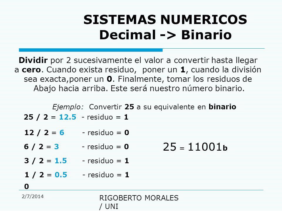2/7/2014 RIGOBERTO MORALES / UNI SISTEMAS NUMERICOS Decimal -> Binario Dividir por 2 sucesivamente el valor a convertir hasta llegar a cero.