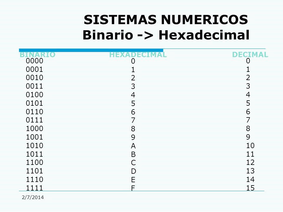 2/7/2014 SISTEMAS NUMERICOS Binario -> Hexadecimal BINARIO HEXADECIMAL DECIMAL 0000 0001 0010 0011 0100 0101 0110 0111 1000 1001 1010 1011 1100 1101 1110 1111 0123456789ABCDEF0123456789ABCDEF 0 1 2 3 4 5 6 7 8 9 10 11 12 13 14 15
