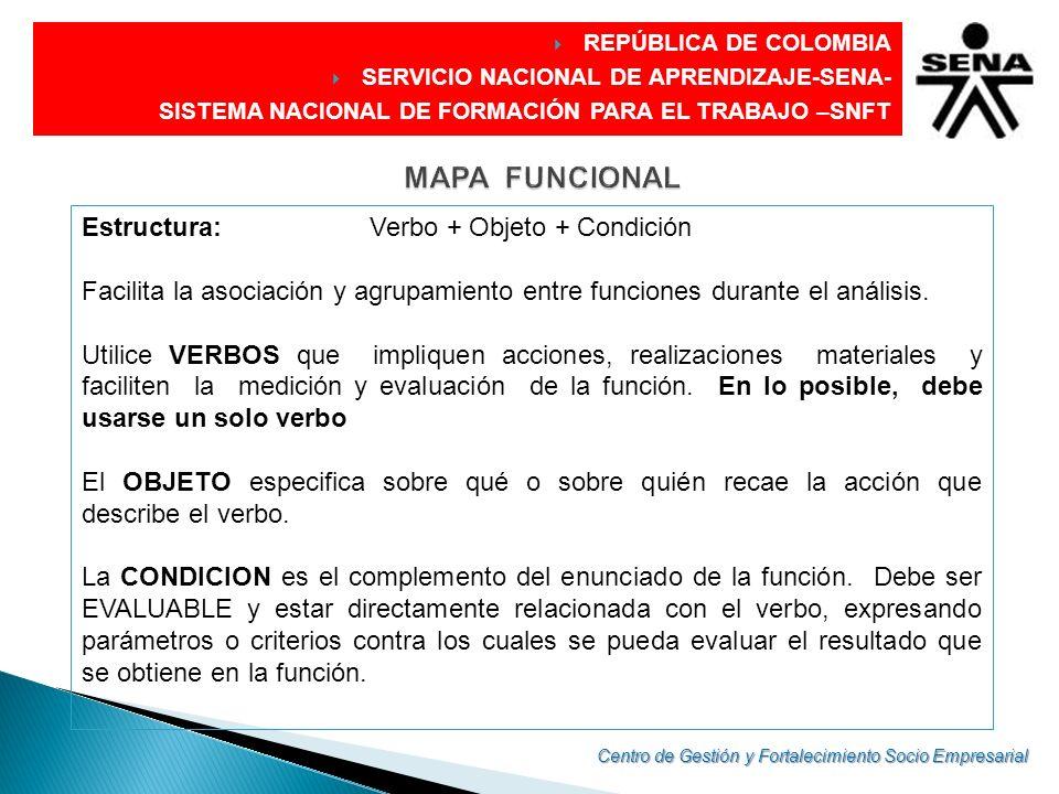 DIRECCIÓN GENERAL REPÚBLICA DE COLOMBIA SERVICIO NACIONAL DE APRENDIZAJE-SENA- SISTEMA NACIONAL DE FORMACIÓN PARA EL TRABAJO –SNFT Estructura: Verbo +