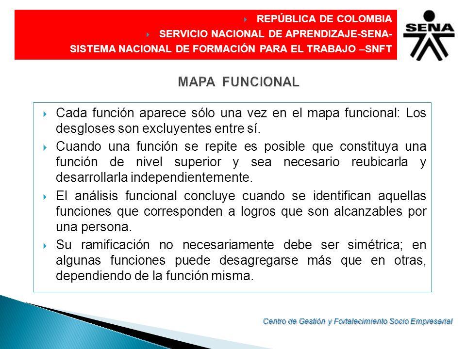 DIRECCIÓN GENERAL REPÚBLICA DE COLOMBIA SERVICIO NACIONAL DE APRENDIZAJE-SENA- SISTEMA NACIONAL DE FORMACIÓN PARA EL TRABAJO –SNFT Cada función aparec