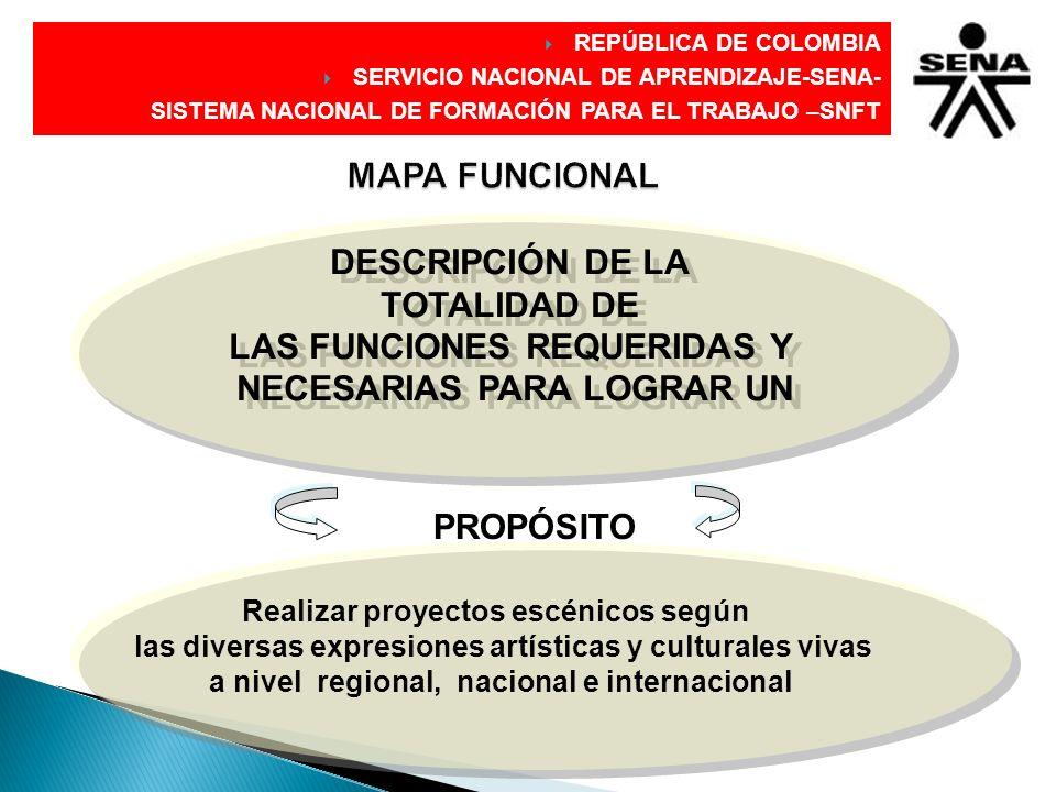 DIRECCIÓN GENERAL MAPA FUNCIONAL DESCRIPCIÓN DE LA TOTALIDAD DE LAS FUNCIONES REQUERIDAS Y NECESARIAS PARA LOGRAR UN DESCRIPCIÓN DE LA TOTALIDAD DE LA
