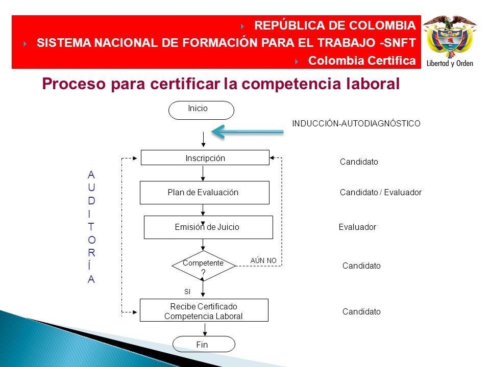 DIRECCIÓN GENERAL DIRECCIÓN GENERAL Plan de Evaluación Inicio Competente ? Recibe Certificado Competencia Laboral Fin SI AÚN NO Candidato / Evaluador