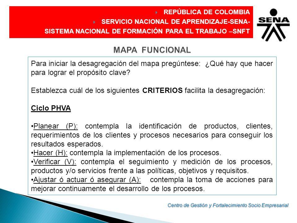 DIRECCIÓN GENERAL REPÚBLICA DE COLOMBIA SERVICIO NACIONAL DE APRENDIZAJE-SENA- SISTEMA NACIONAL DE FORMACIÓN PARA EL TRABAJO –SNFT Procesos Procesos estratégicos (PE): contempla funciones que proporcionan directrices.
