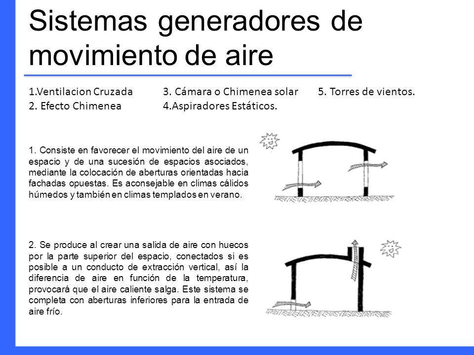 Sistemas generadores de movimiento de aire 1.Ventilacion Cruzada 2. Efecto Chimenea 1. Consiste en favorecer el movimiento del aire de un espacio y de