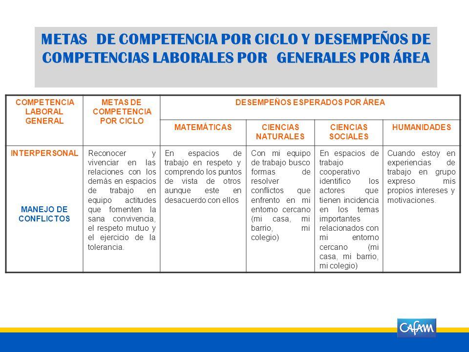 INTERPERSONAL MANEJO DE CONFLICTOS COMPETENCIA LABORAL GENERAL METAS DE COMPETENCIA POR CICLO HUMANIDADES DESEMPEÑOS ESPERADOS POR ÁREA MATEMÁTICASCIE