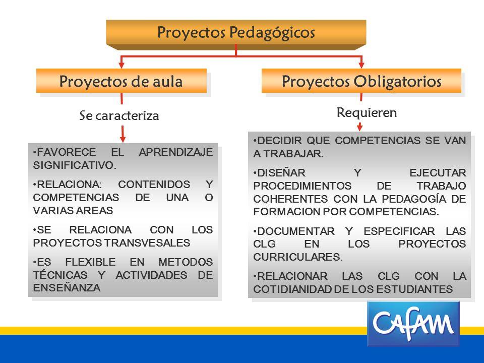 Proyectos Pedagógicos Actividades institucionales DESARROLLO DE UNA CULTURA PARA EL EMPRENDIMIENTO Proyectos de Aula Proyectos Obligatorios Ferias, Iz