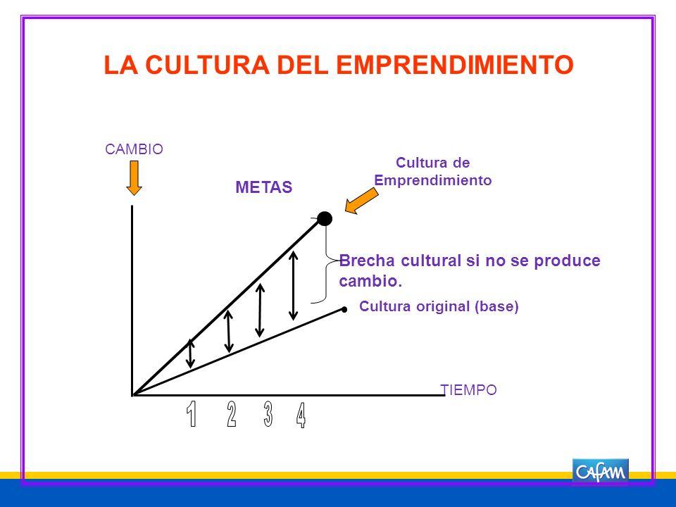 OBJETIVO GENERAL DE EMPRENDIMIENTO Generar y consolidar la cultura del emprendimiento como eje de acción clave en el proceso educativo, para el perfec