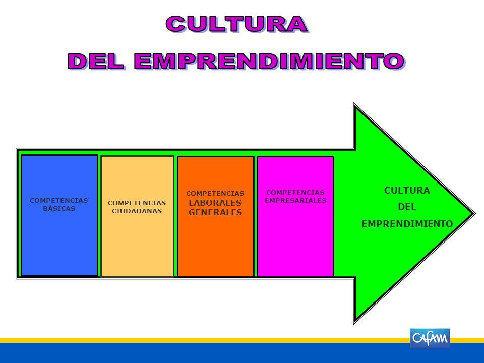 Busca el desarrollo de la cultura del emprendimiento con acciones para la formación en competencias básicas, competencias laborales, competencias ciud