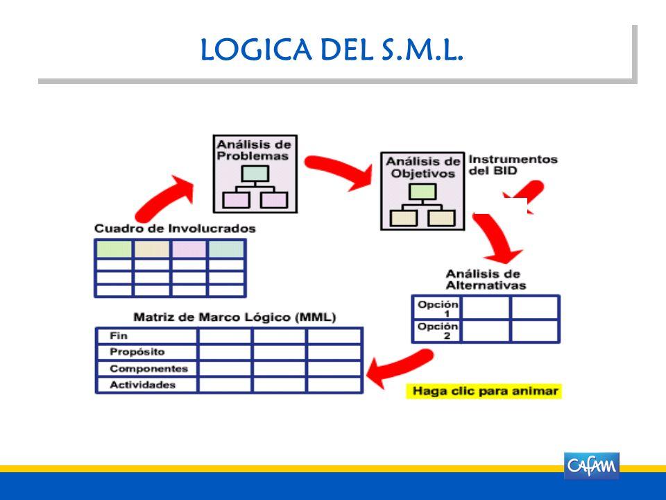 EL MARCO L Ó GICO PARA EL DISE Ñ O DE PROYECTOS El Sistema de Marco L ó gico, (SML), es una de las herramientas principales que utilizan organizacione