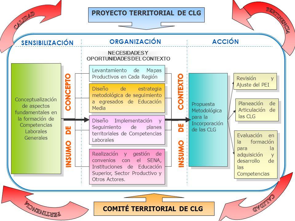 INSTITUCIONES EDUCATIVAS NUEVAS OBJETIVO: Iniciar acciones de formación y orientación con 3 Instituciones Educativas nuevas para desarrollar el proyec