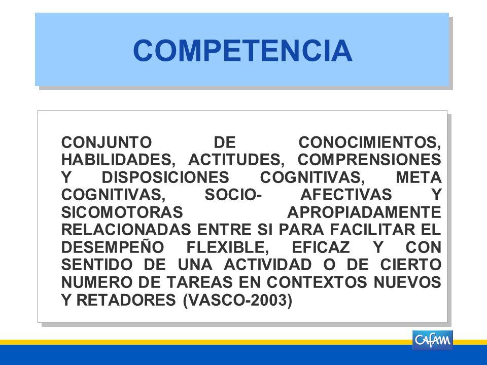 COMPETENCIA CONJUNTO DE CONOCIMIENTOS, HABILIDADES, ACTITUDES, COMPRENSIONES Y DISPOSICIONES COGNITIVAS, META COGNITIVAS, SOCIO- AFECTIVAS Y SICOMOTORAS APROPIADAMENTE RELACIONADAS ENTRE SI PARA FACILITAR EL DESEMPEÑO FLEXIBLE, EFICAZ Y CON SENTIDO DE UNA ACTIVIDAD O DE CIERTO NUMERO DE TAREAS EN CONTEXTOS NUEVOS Y RETADORES (VASCO-2003)