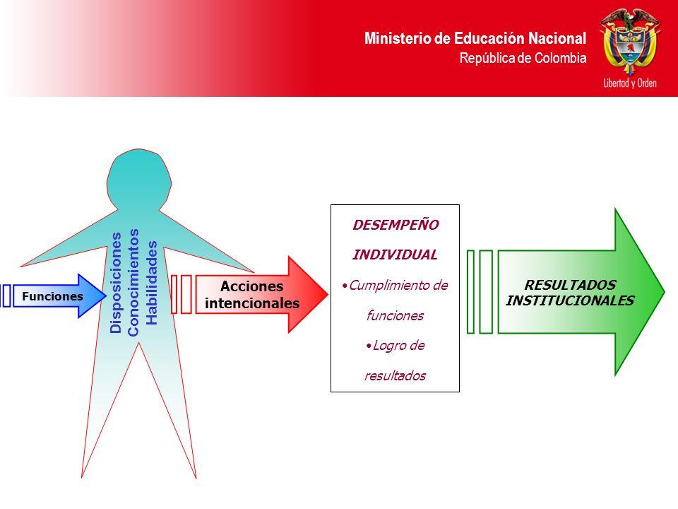 Ministerio de Educación Nacional República de Colombia Disposiciones Conocimientos Habilidades DESEMPEÑO INDIVIDUAL Cumplimiento de funciones Logro de