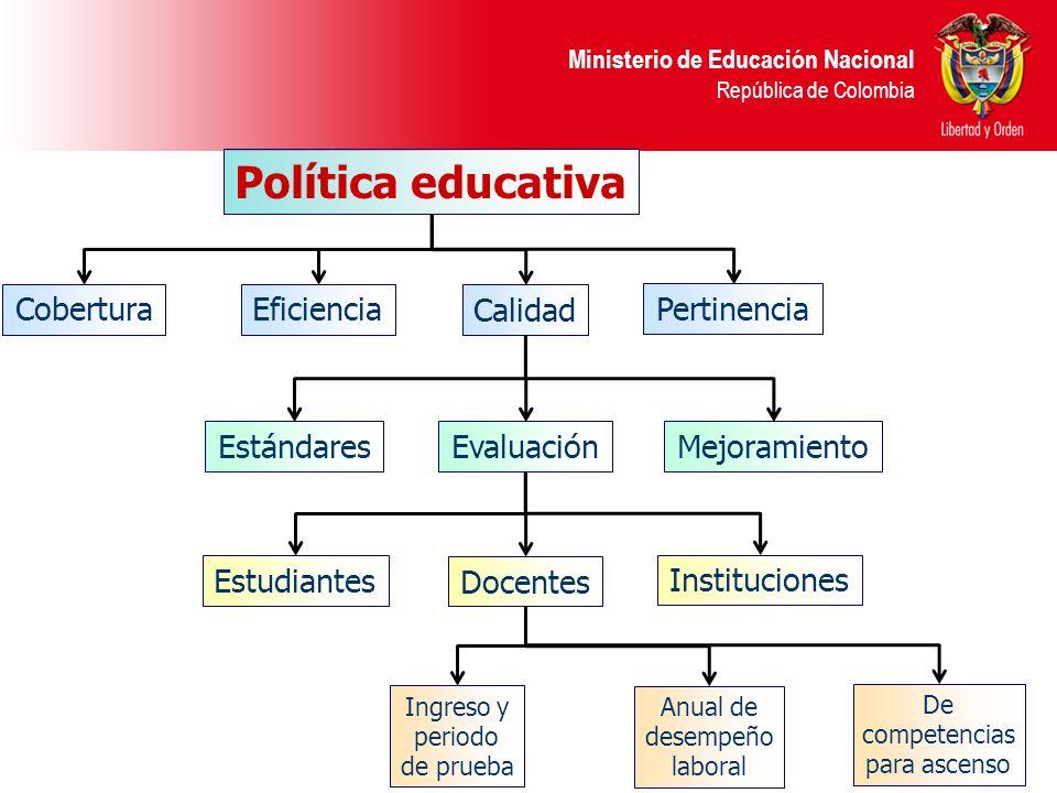Ministerio de Educación Nacional República de Colombia Política educativa EstándaresEvaluaciónMejoramiento Estudiantes Docentes Instituciones De compe