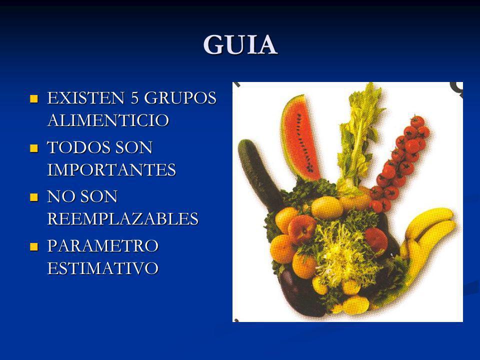 GUIA EXISTEN 5 GRUPOS ALIMENTICIO EXISTEN 5 GRUPOS ALIMENTICIO TODOS SON IMPORTANTES TODOS SON IMPORTANTES NO SON REEMPLAZABLES NO SON REEMPLAZABLES P