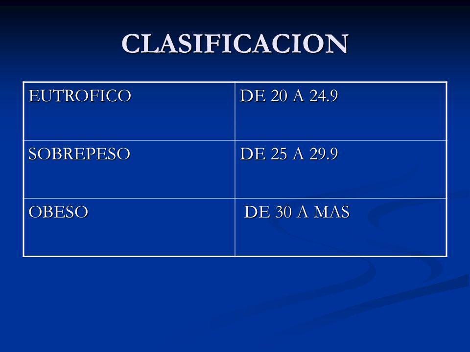 CLASIFICACION EUTROFICO DE 20 A 24.9 SOBREPESO DE 25 A 29.9 OBESO DE 30 A MAS DE 30 A MAS