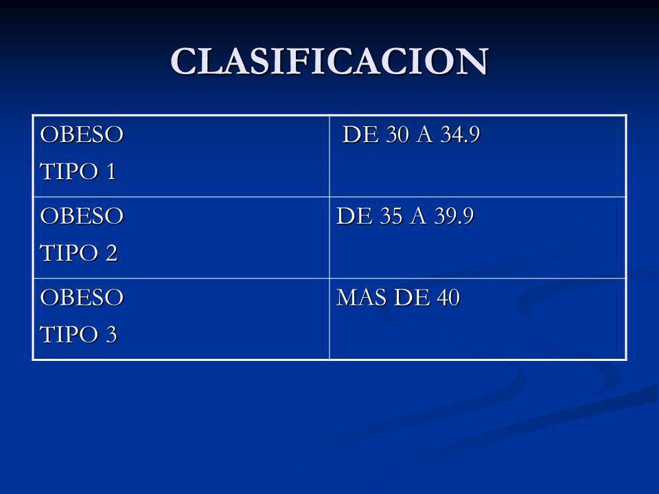 CLASIFICACION OBESO TIPO 1 DE 30 A 34.9 DE 30 A 34.9 OBESO TIPO 2 DE 35 A 39.9 OBESO TIPO 3 MAS DE 40