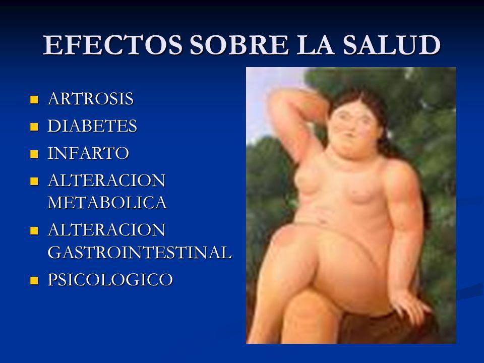 EFECTOS SOBRE LA SALUD ARTROSIS ARTROSIS DIABETES DIABETES INFARTO INFARTO ALTERACION METABOLICA ALTERACION METABOLICA ALTERACION GASTROINTESTINAL ALT