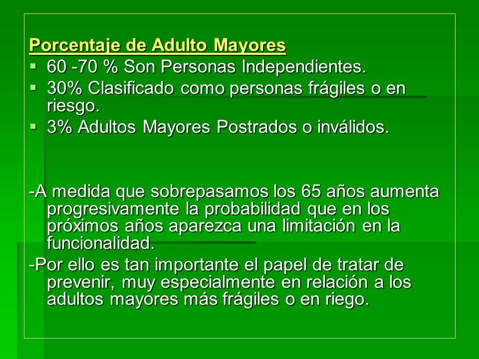 Porcentaje de Adulto Mayores 60 -70 % Son Personas Independientes. 60 -70 % Son Personas Independientes. 30% Clasificado como personas frágiles o en r
