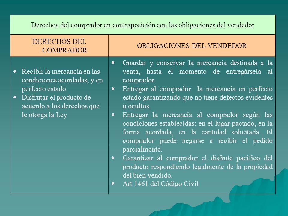 Derechos del comprador en contraposición con las obligaciones del vendedor DERECHOS DEL COMPRADOR OBLIGACIONES DEL VENDEDOR Recibir la mercancía en la