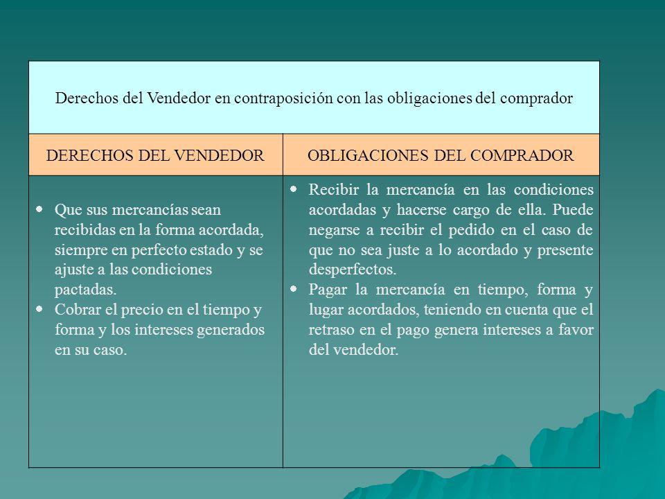 Derechos del Vendedor en contraposición con las obligaciones del comprador DERECHOS DEL VENDEDOROBLIGACIONES DEL COMPRADOR Que sus mercancías sean rec