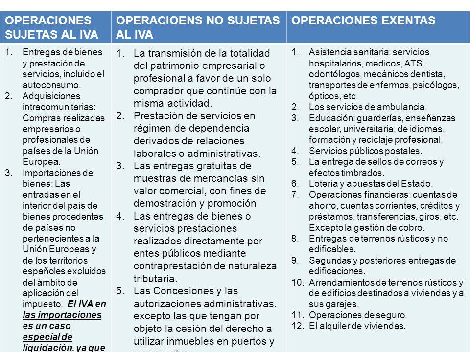 11 OPERACIONES SUJETAS AL IVA OPERACIOENS NO SUJETAS AL IVA OPERACIONES EXENTAS 1.Entregas de bienes y prestación de servicios, incluido el autoconsum