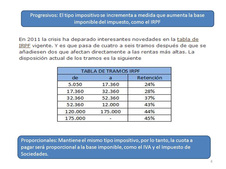 4 Progresivos: El tipo impositivo se incrementa a medida que aumenta la base imponible del impuesto, como el IRPF Proporcionales: Mantiene el mismo ti