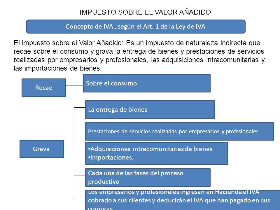 7 Empresa AEmpresa BConsumidor Compra productoVende producto Paga producto + IVA soportado Cobra producto + IVA repercutido LIQUIDACIÓN DEL IVA IVA REPERCUTIDO – IVA SOPORTADO Liquidación POSITIVA A INGRESAR Liquidación NEGATIVA A DEVOLVER O COMPENSAR COMO FUNCIONA EL IMPUESTO