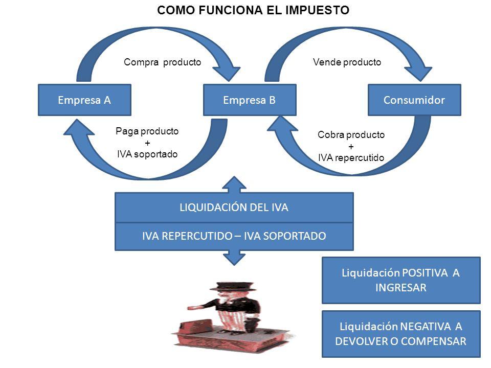7 Empresa AEmpresa BConsumidor Compra productoVende producto Paga producto + IVA soportado Cobra producto + IVA repercutido LIQUIDACIÓN DEL IVA IVA RE