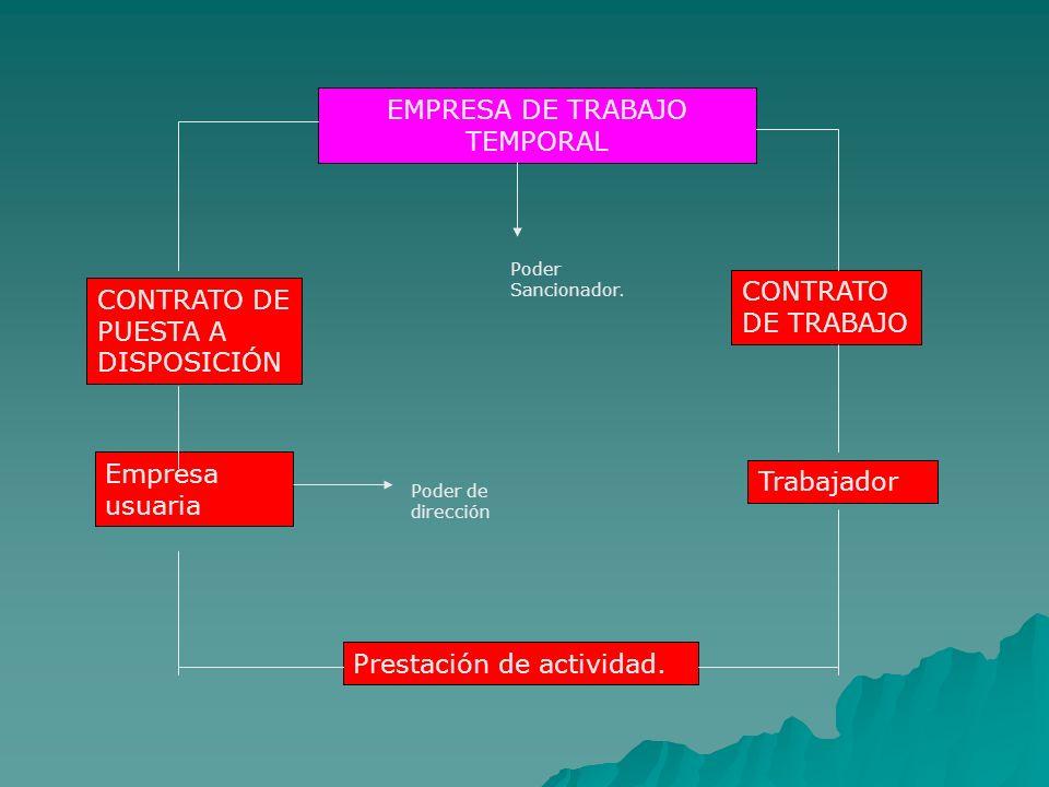 EMPRESA DE TRABAJO TEMPORAL CONTRATO DE TRABAJO Trabajador CONTRATO DE PUESTA A DISPOSICIÓN Empresa usuaria Prestación de actividad. Poder de direcció