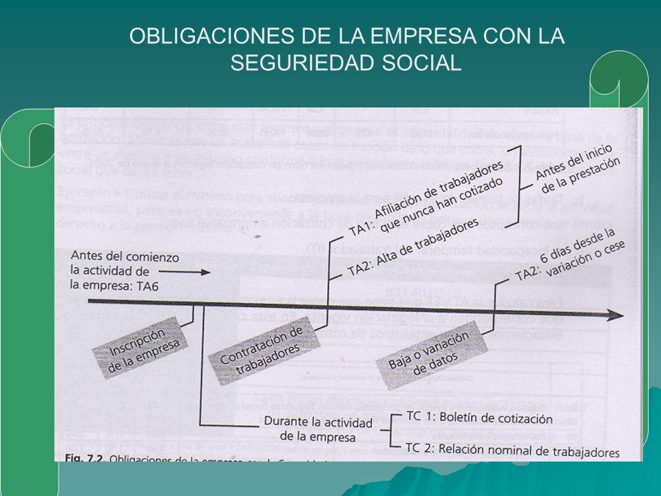 OBLIGACIONES DE LA EMPRESA CON LA SEGURIEDAD SOCIAL