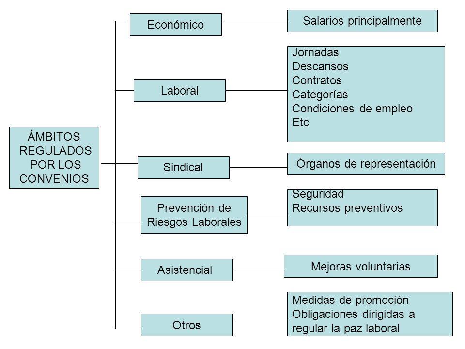 ÁMBITOS REGULADOS POR LOS CONVENIOS Económico Salarios principalmente Laboral Jornadas Descansos Contratos Categorías Condiciones de empleo Etc Sindic