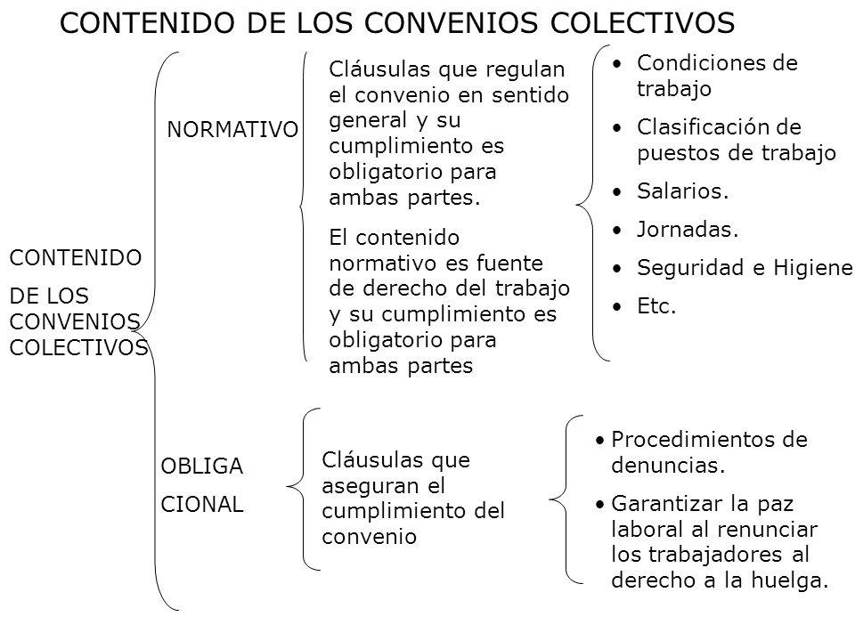 CONTENIDO DE LOS CONVENIOS COLECTIVOS NORMATIVO Cláusulas que regulan el convenio en sentido general y su cumplimiento es obligatorio para ambas parte