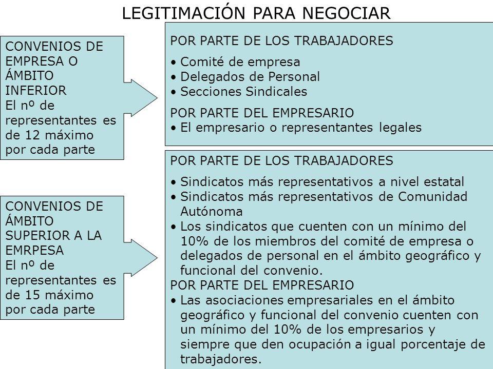 LEGITIMACIÓN PARA NEGOCIAR CONVENIOS DE EMPRESA O ÁMBITO INFERIOR El nº de representantes es de 12 máximo por cada parte POR PARTE DE LOS TRABAJADORES