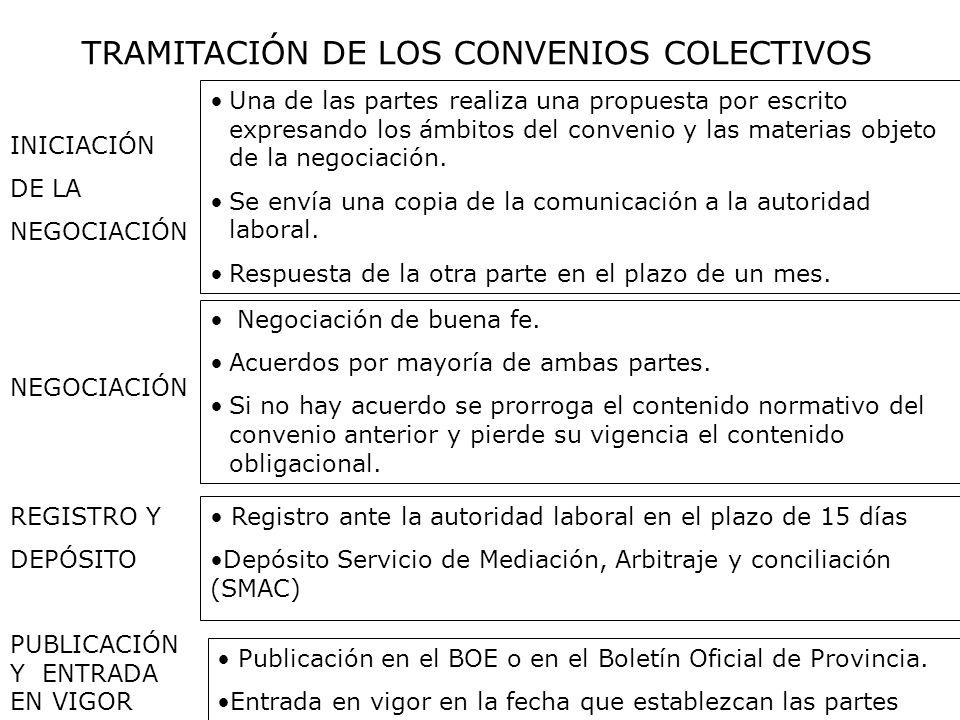 TRAMITACIÓN DE LOS CONVENIOS COLECTIVOS INICIACIÓN DE LA NEGOCIACIÓN Una de las partes realiza una propuesta por escrito expresando los ámbitos del co