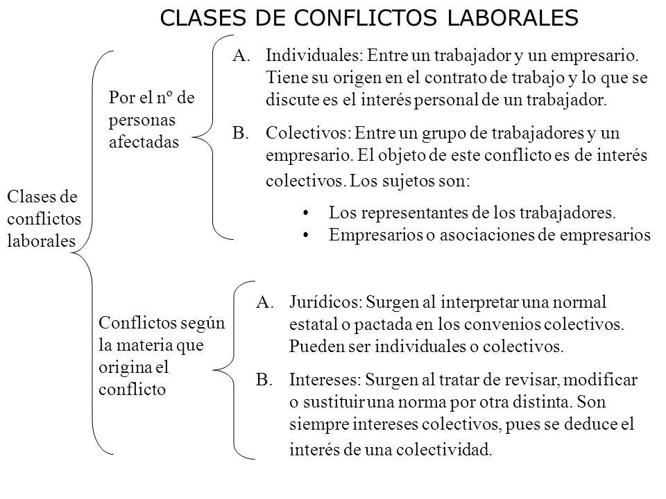 Clases de conflictos laborales Por el nº de personas afectadas Conflictos según la materia que origina el conflicto A.Individuales: Entre un trabajado