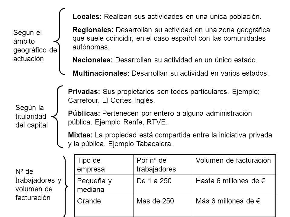 Según el ámbito geográfico de actuación Locales: Realizan sus actividades en una única población. Regionales: Desarrollan su actividad en una zona geo