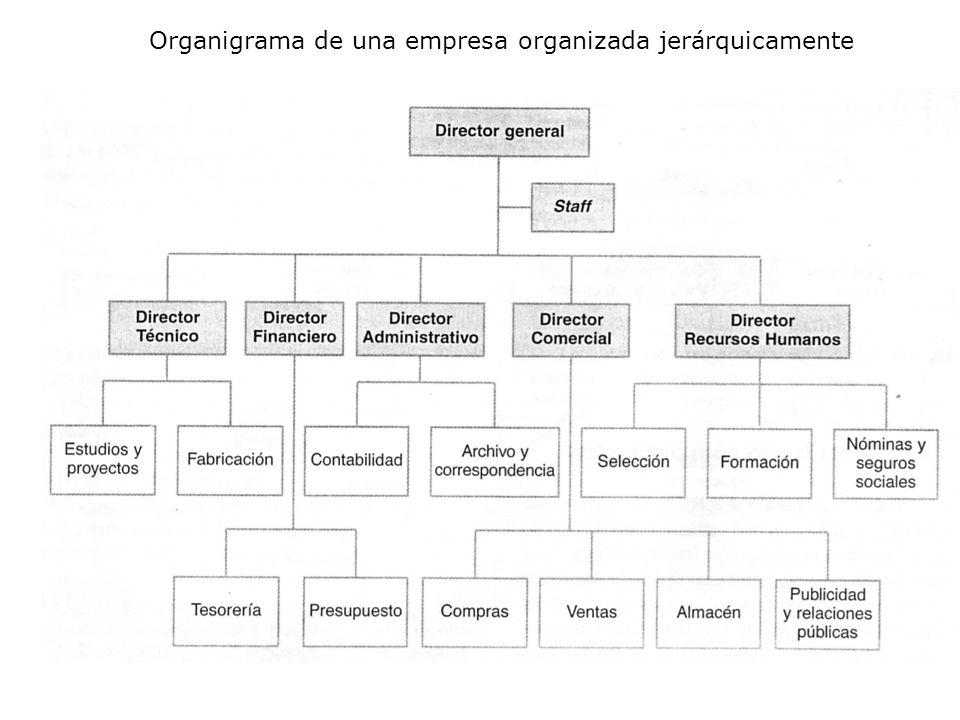 Organigrama de una empresa organizada jerárquicamente