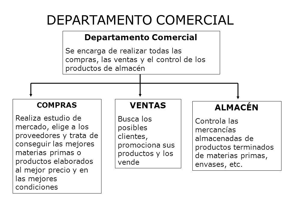DEPARTAMENTO COMERCIAL Departamento Comercial Se encarga de realizar todas las compras, las ventas y el control de los productos de almacén COMPRAS Re