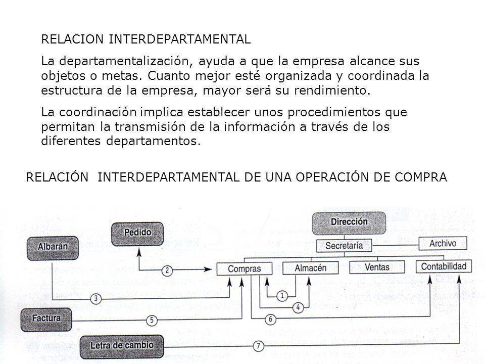 RELACION INTERDEPARTAMENTAL La departamentalización, ayuda a que la empresa alcance sus objetos o metas. Cuanto mejor esté organizada y coordinada la