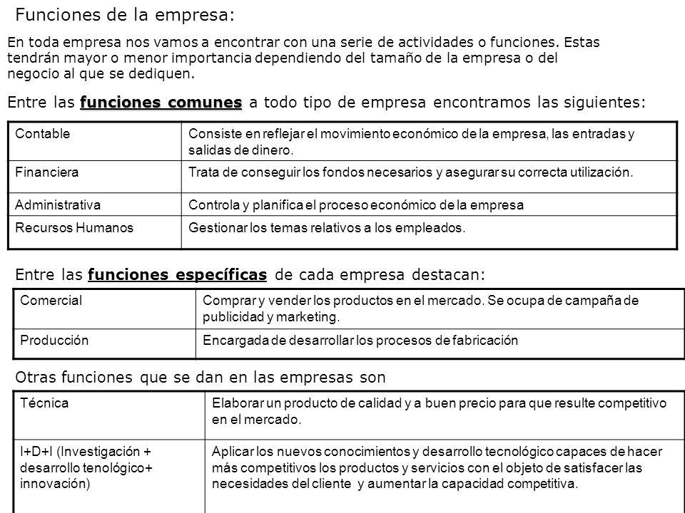 Funciones de la empresa: En toda empresa nos vamos a encontrar con una serie de actividades o funciones. Estas tendrán mayor o menor importancia depen