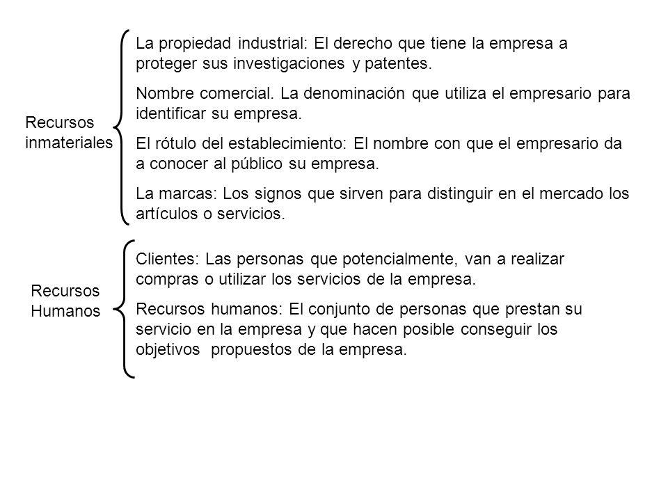 Recursos inmateriales La propiedad industrial: El derecho que tiene la empresa a proteger sus investigaciones y patentes. Nombre comercial. La denomin