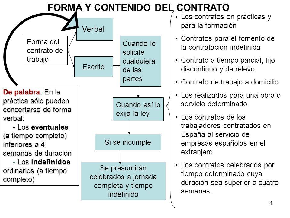 4 Forma del contrato de trabajo Escrito Cuando así lo exija la ley Los contratos en prácticas y para la formación Contratos para el fomento de la cont